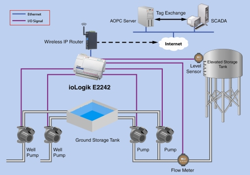 An Active Water Pumping Station Control and Alarm System